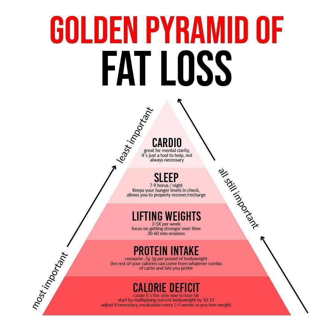 Zlata piramida izgube kilogramov