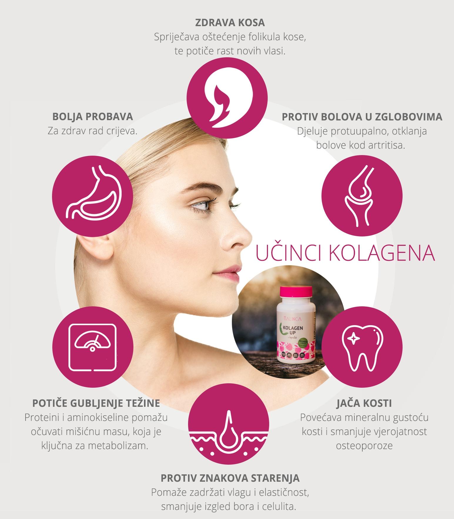 Učinci kolagena