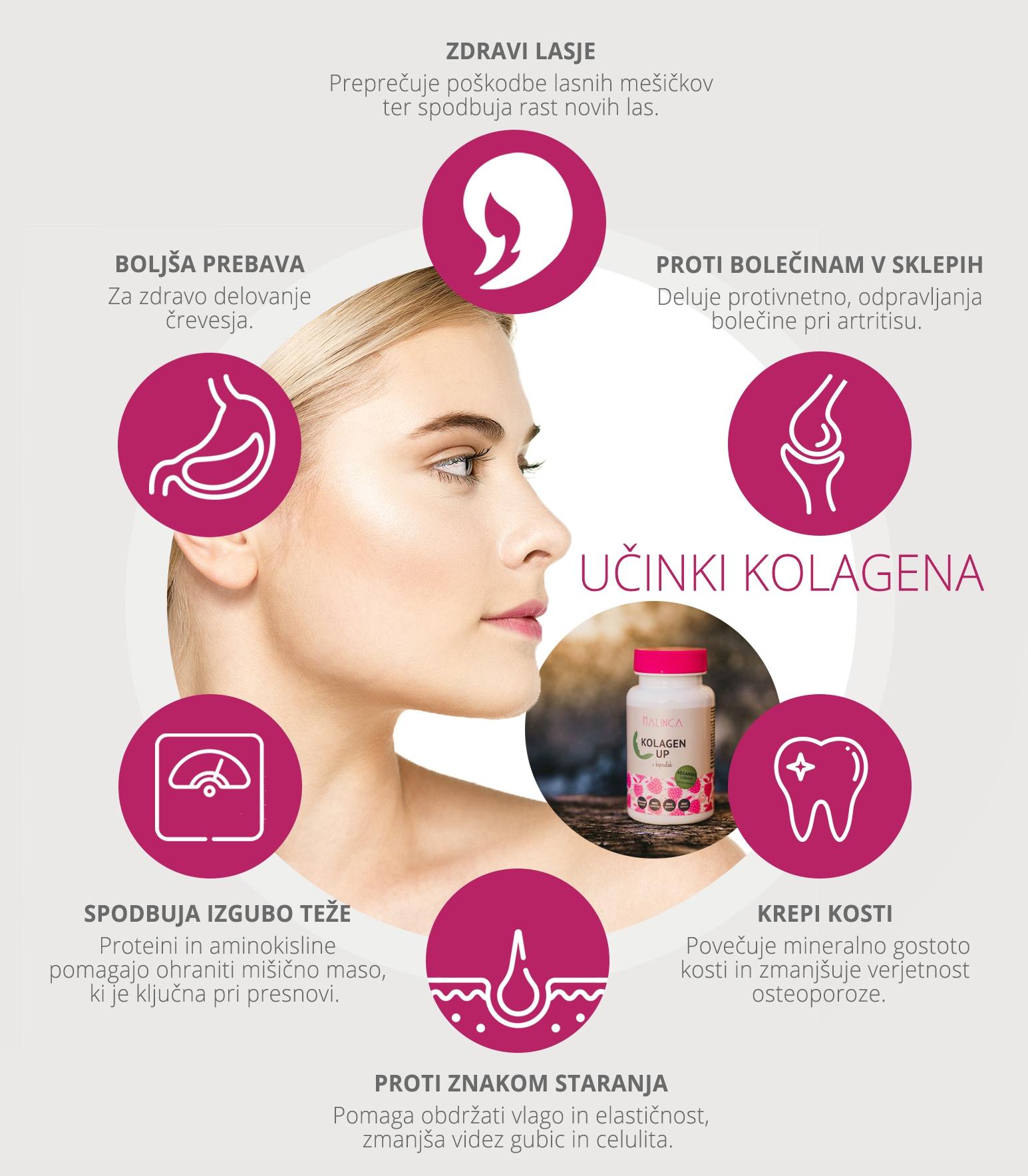Učinki kolagena